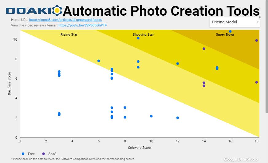 Automatic Photo Creation Tools