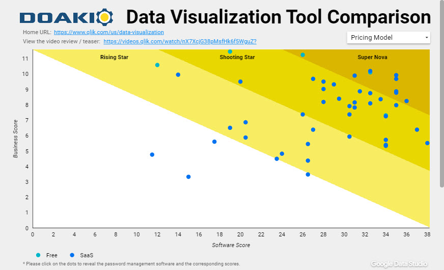Data Visualization Tool Comparison Scatter Plot