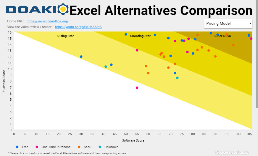 Excel Alternatives Compared