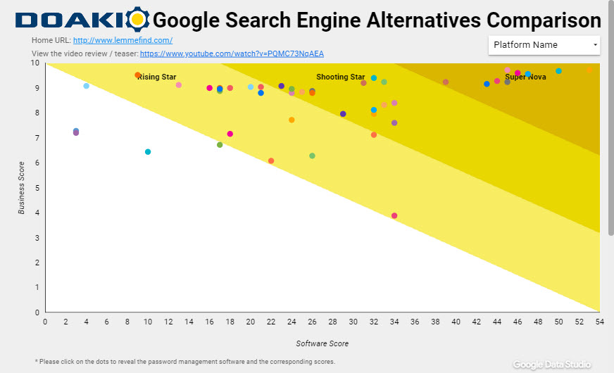 Top Search Engines Alternatives to Google