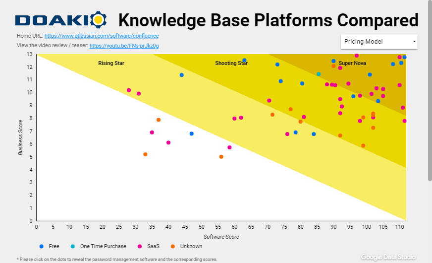All 57 Knowledge Base Platforms Compared