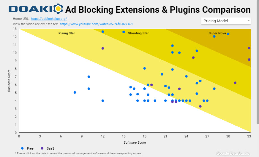 Ad Blocking Extension & Plugins Tools Compared Chart