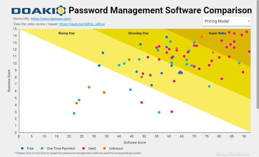 74 Password Managers