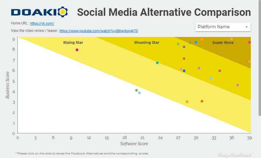 Facebook Social Media Alternatives