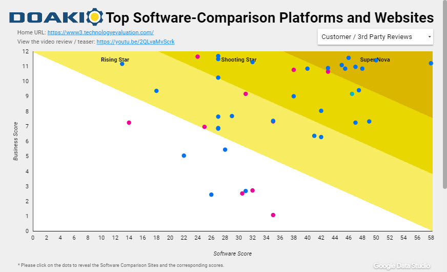 Top Software-Comparison Platforms and Websites