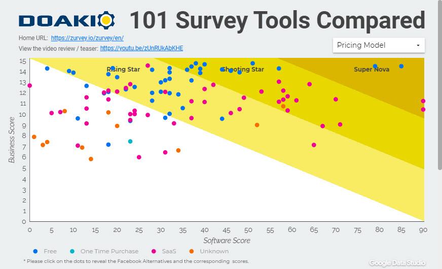 Survey Tools Comparison Scatter Plot