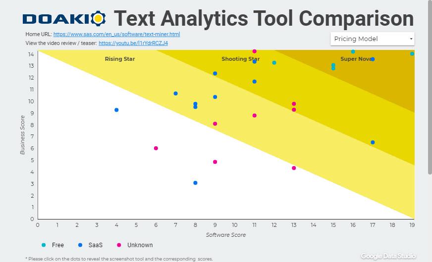 Text Anayltics Doakio Comparison
