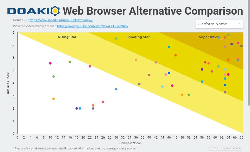 Web Browser Alternative Comparison