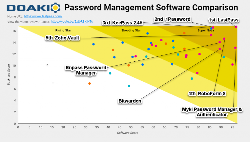 5 Top Linux Password Managers in 2021