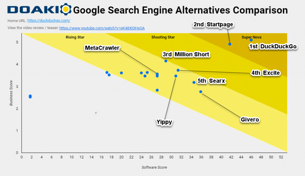 Top Five Meta-Search Engines in 2021